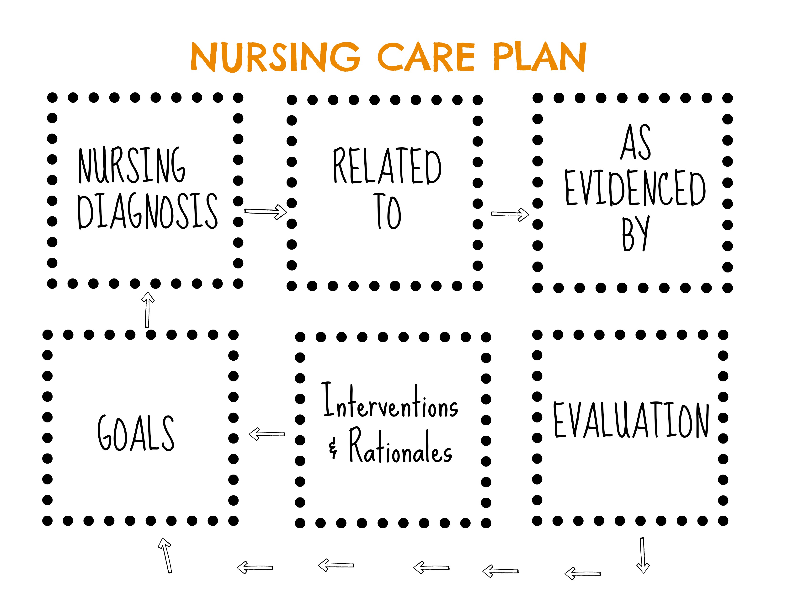 nursing research implementation plan The mission of the national institute of nursing research to all in the nursing science community the plan is implementation of ninr's strategic plan.